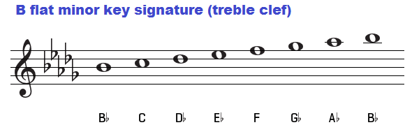 B flat minor key signature (treble clef). Bb minor.
