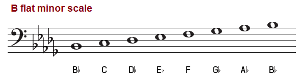B Flat Minor Scale – Natural, Melodic and Harmonic C Flat Major Scale Bass Clef