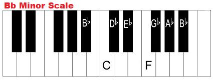 b flat minor scale on piano