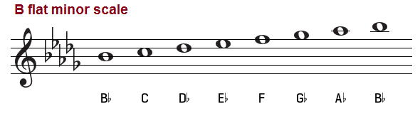 B Flat Minor Scale – Natural, Melodic and Harmonic