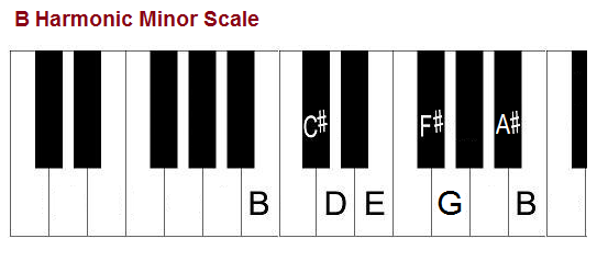 B harmonic minor scale, piano