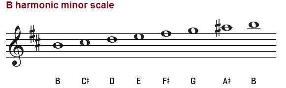 B harmonic minor scale, treble clef
