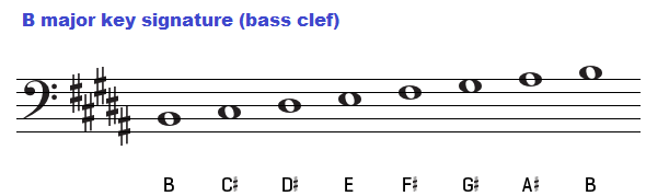 B major key signature on bass clef.