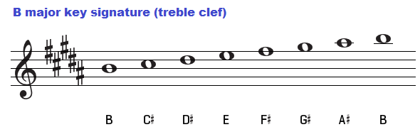 B major key signature on treble clef.
