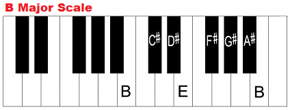 B major scale on piano.