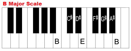 B major scale, piano