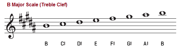 B major scale, treble clef