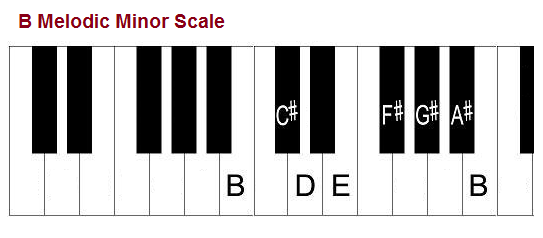 B melodic minor scale, piano