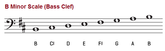 B minor scale, bass clef