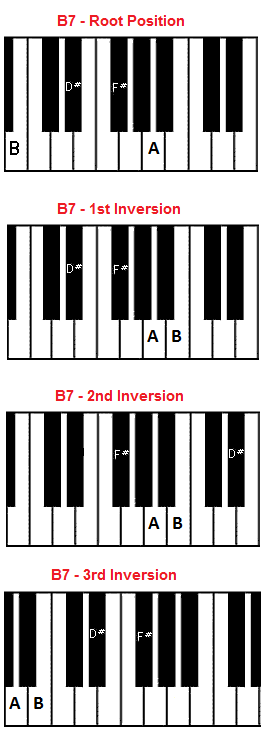 Piano piano chords playing : B7 chord piano - B seventh chord
