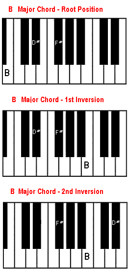 Piano piano chords playing : B chord on piano - B major