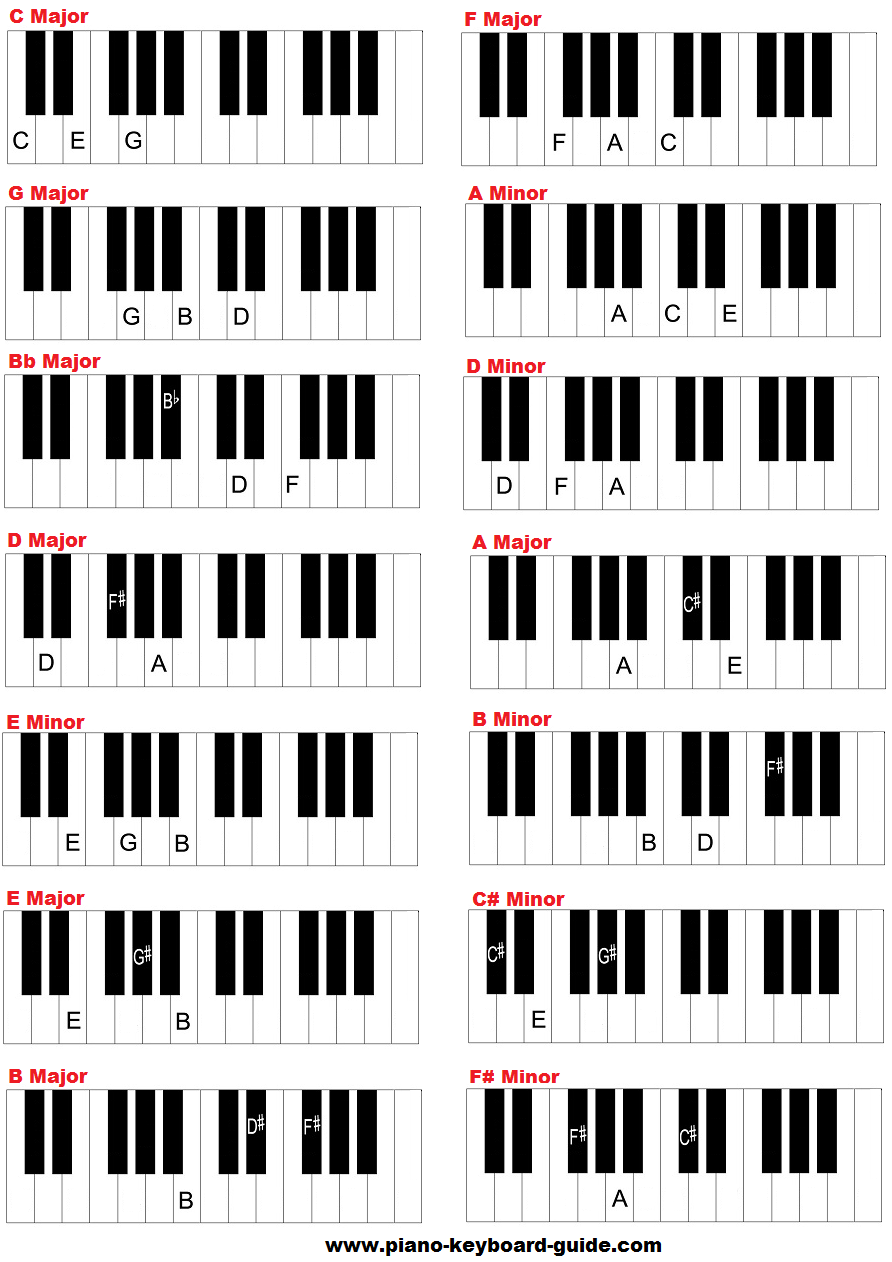 Basic piano chords for beginners - Easy piano chords