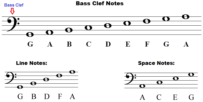 Bass Clef Notes Naming Lines And Spaces How To Draw