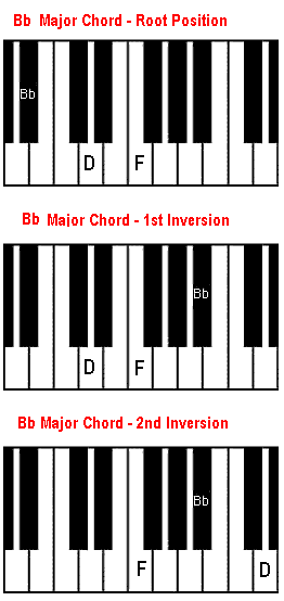 Piano piano chords playing : Bb chord on piano. The B flat major chord.