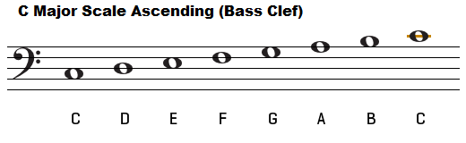 The key of C major, chords C Flat Major Scale Bass Clef