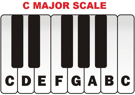 how to play c major scale on piano keyboard piano keyboard guide com