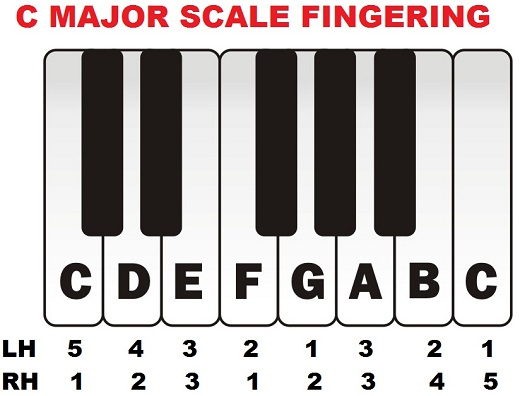 C major scale piano fingering