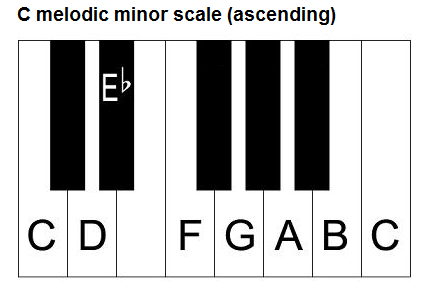 C melodic minor scale, piano