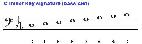 C minor key signature on bass clef.