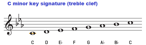 C minor key signature on treble clef.