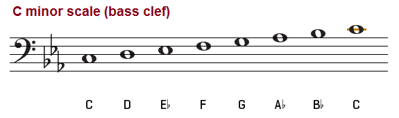 C minor scale, bass clef
