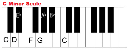C minor scale on piano (keyboard).