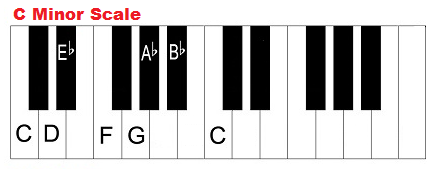 C minor scale, piano