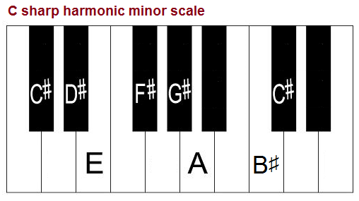 C Sharp Minor Scale, Natural, Harmonic And Melodic