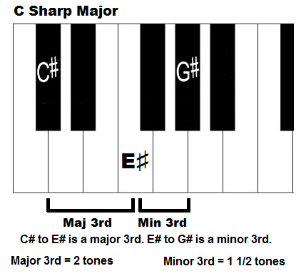 C sharp majpr chord, piano