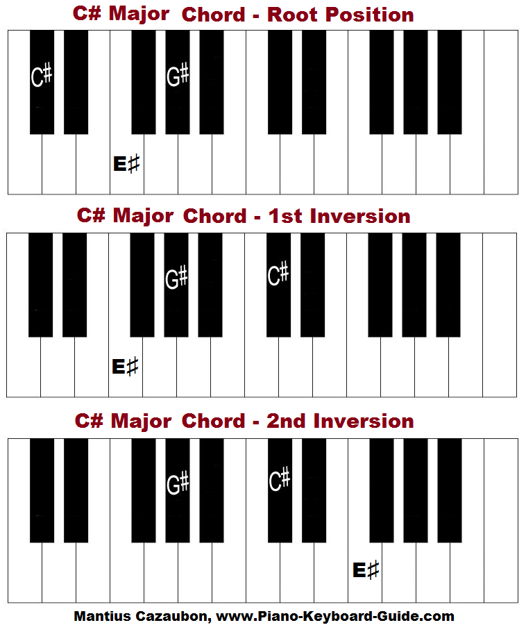 C sharp major chord, piano