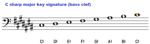 The key of C sharp major, chords C Flat Major Scale Bass Clef