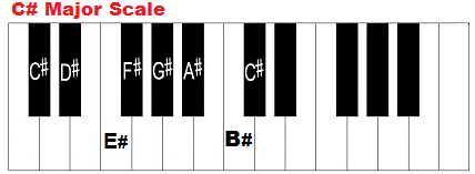C sharp major scale, piano