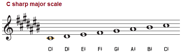 The C Sharp Major Scale on Piano, Bass and Treble Clef C Flat Major Scale Treble Clef
