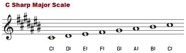 C sharp major scale, treble clef