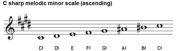 c sharp melodic minor scale, treble clef