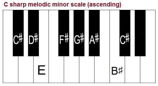 C sharp melodic minor scale, piano