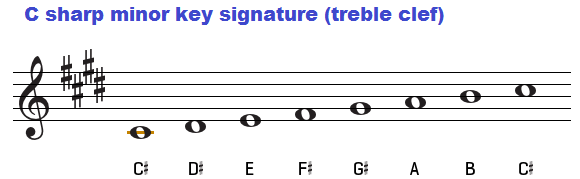 Key of C sharp minor, chords C Flat Major Scale Bass Clef