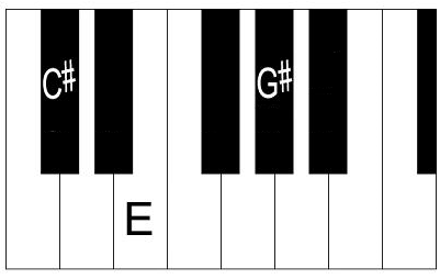 Piano piano chords key of c : C sharp Minor Chord - How to Play C# Minor on Piano