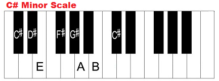 Diagram of the C...F Sharp Major Scale Piano
