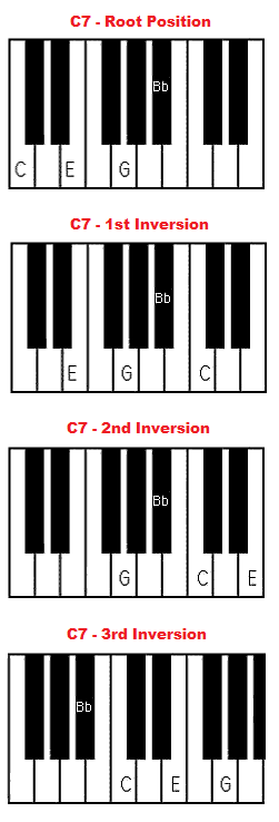 Piano piano chords playing : C7 chord piano - C dominant 7 chord