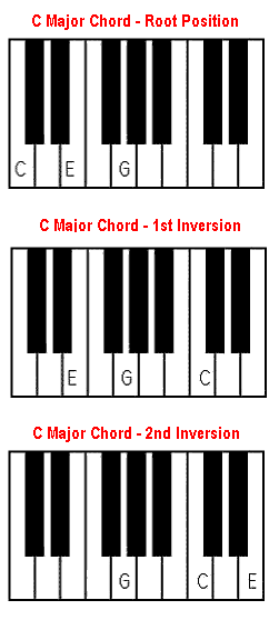 C major chord - piano and keyboard