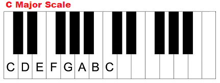 C Major Chord Piano The key of C major, ch...