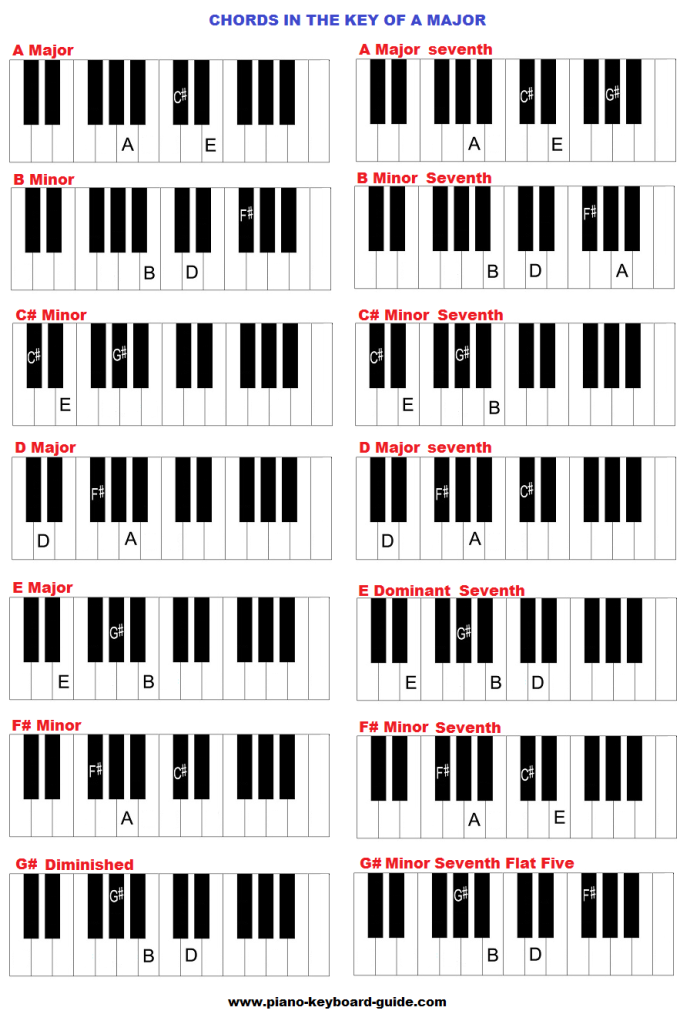 Key of A major - chords