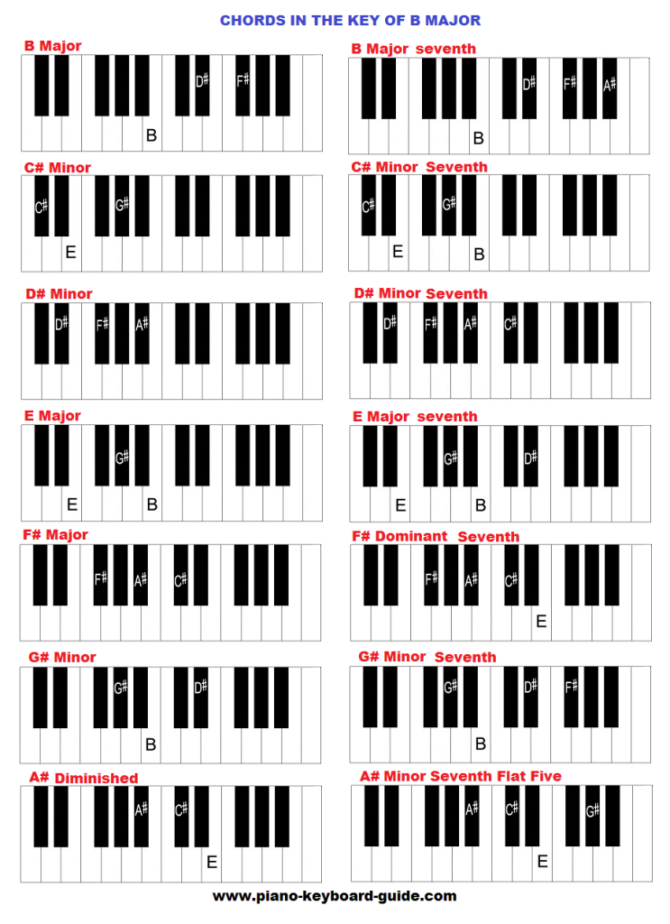 Chords in the key of B major.