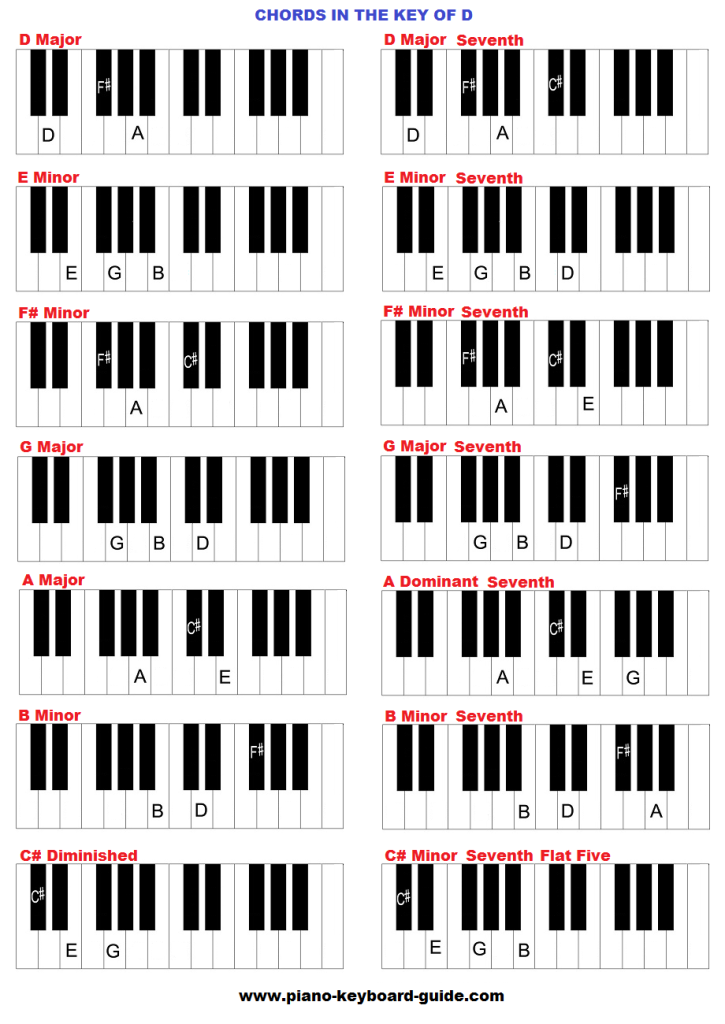 Chords in the key of D major.