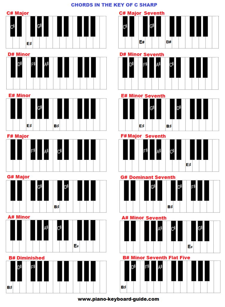 The Key Of C Sharp Major Chords