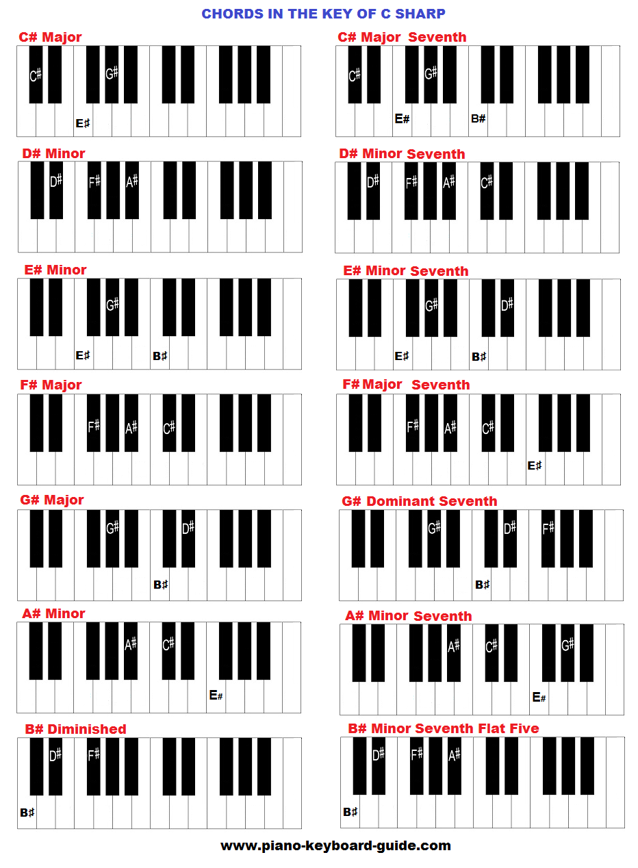 how to play oceans on piano chords