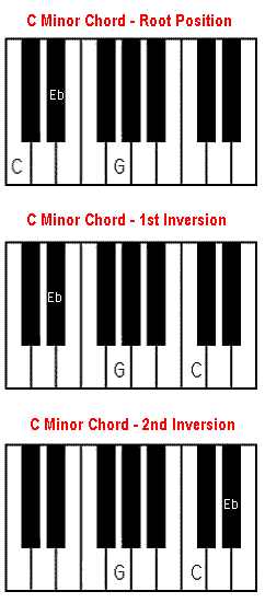 C minor chord on piano. Cm, Cmin.