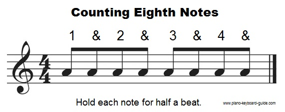 Counting eighth notes.