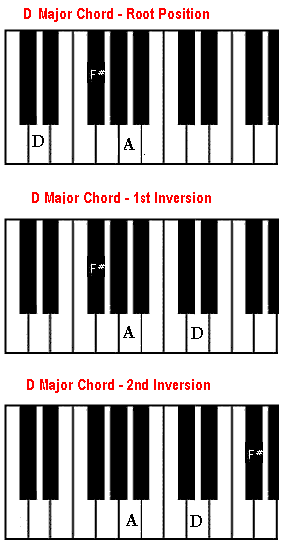 D chord on piano - how to play a D major chord